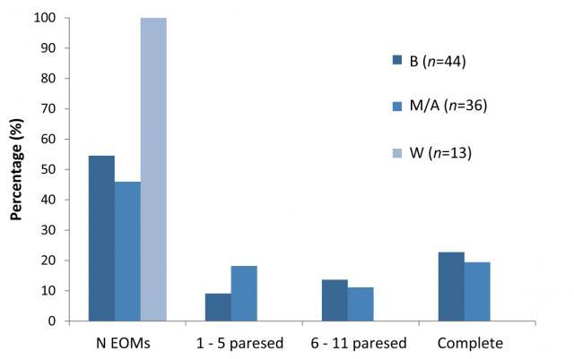... of AChR antibody-positive generalised myasthenia gravis (MG).